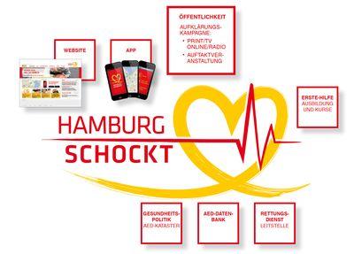 HAMBURG-SCHOCKT Schaubild